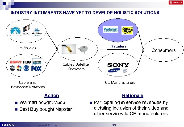 INDUSTRY INCUMBENTS HAVE YET TO DEVELOP HOLISTIC SOLUTIONS Retailers Film Studios Consumers Cable /