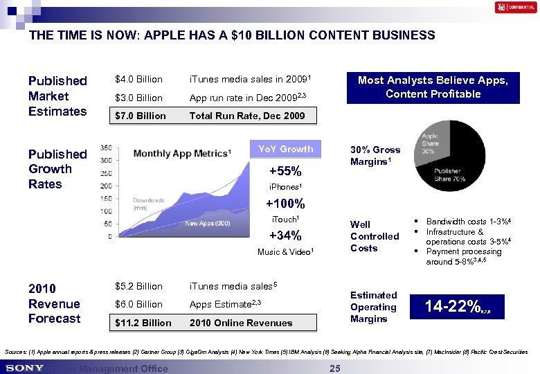 THE TIME IS NOW: APPLE HAS A $10 BILLION CONTENT BUSINESS Published Market Estimates