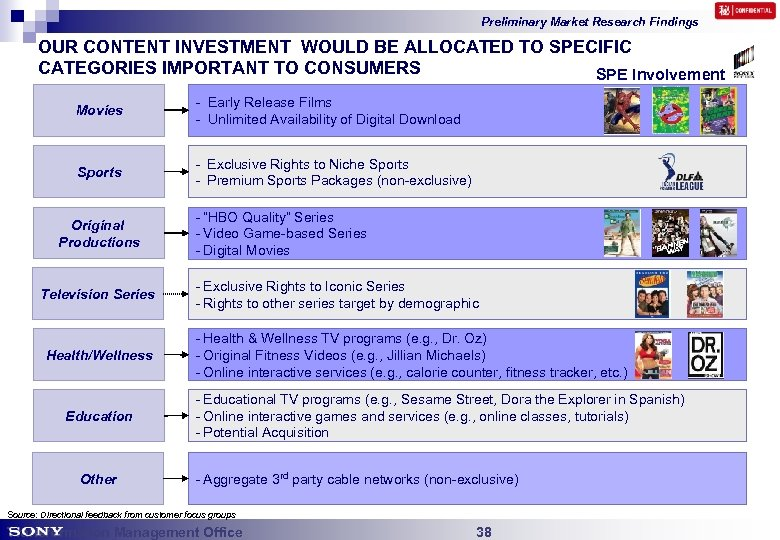 Preliminary Market Research Findings OUR CONTENT INVESTMENT WOULD BE ALLOCATED TO SPECIFIC CATEGORIES IMPORTANT