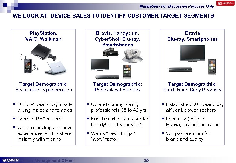 Illustrative - For Discussion Purposes Only WE LOOK AT DEVICE SALES TO IDENTIFY CUSTOMER