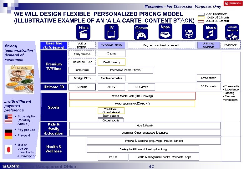 Illustrative - For Discussion Purposes Only WE WILL DESIGN FLEXIBLE, PERSONALIZED PRICNG MODEL (ILLUSTRATIVE