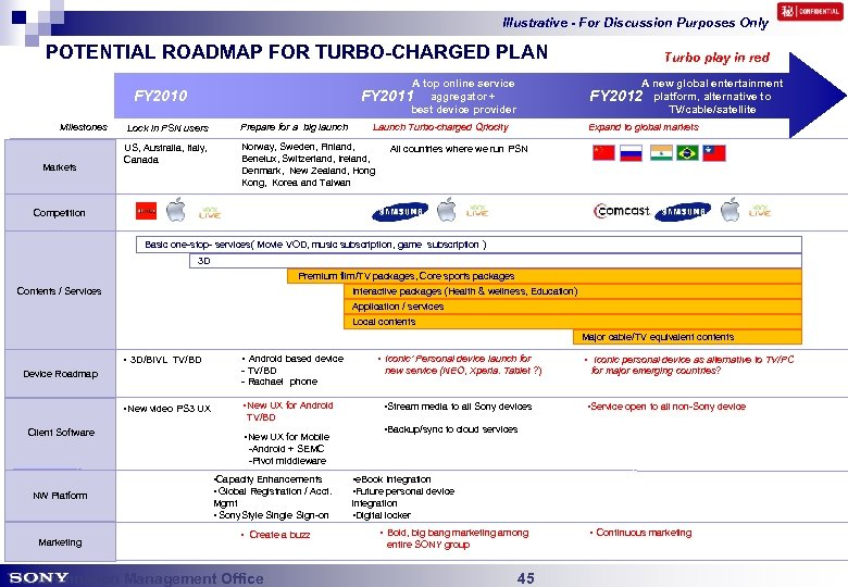 Illustrative - For Discussion Purposes Only POTENTIAL ROADMAP FOR TURBO-CHARGED PLAN A top online