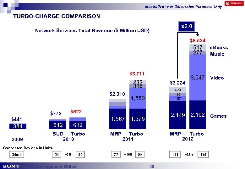 Illustrative - For Discussion Purposes Only TURBO-CHARGE COMPARISON x 2. 0 Network Services Total