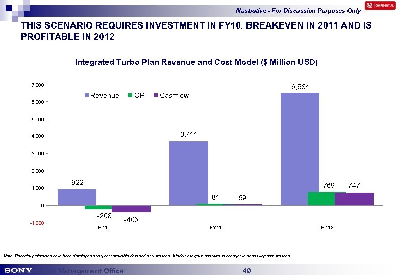 Illustrative - For Discussion Purposes Only THIS SCENARIO REQUIRES INVESTMENT IN FY 10, BREAKEVEN
