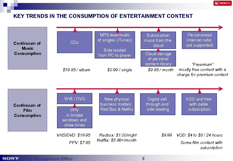 KEY TRENDS IN THE CONSUMPTION OF ENTERTAINMENT CONTENT Continuum of Music Consumption CDs Subscription