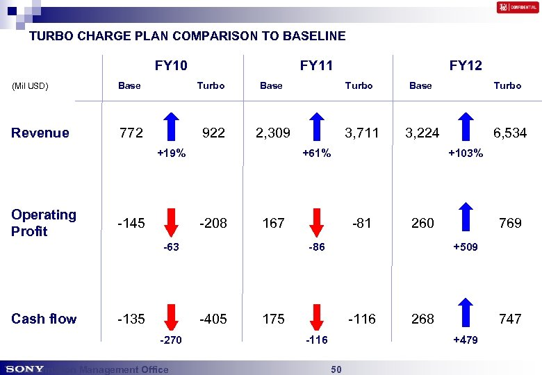 TURBO CHARGE PLAN COMPARISON TO BASELINE FY 10 FY 11 FY 12 (Mil USD)