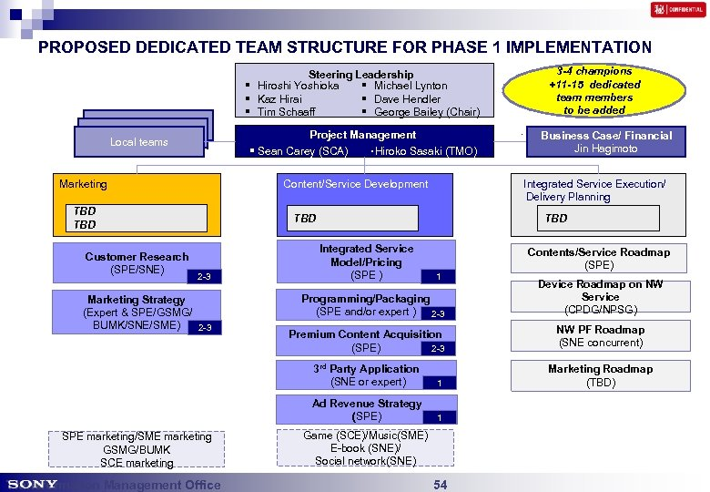 PROPOSED DEDICATED TEAM STRUCTURE FOR PHASE 1 IMPLEMENTATION Steering Leadership § Hiroshi Yoshioka §