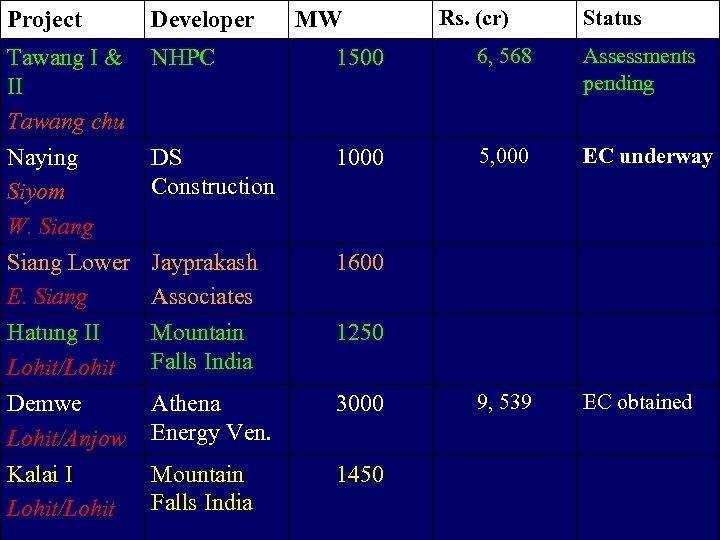 MW Rs. (cr) Status Project Developer Tawang I & II Tawang chu NHPC 1500