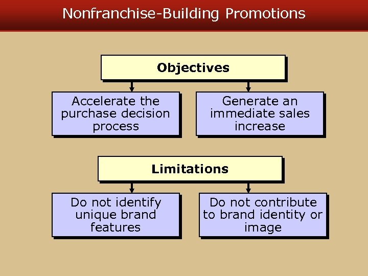 Nonfranchise-Building Promotions Objectives Accelerate the purchase decision process Generate an immediate sales increase Limitations