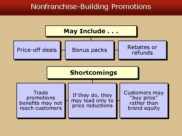 Nonfranchise-Building Promotions May Include. . . Price-off deals Bonus packs Rebates or refunds Shortcomings