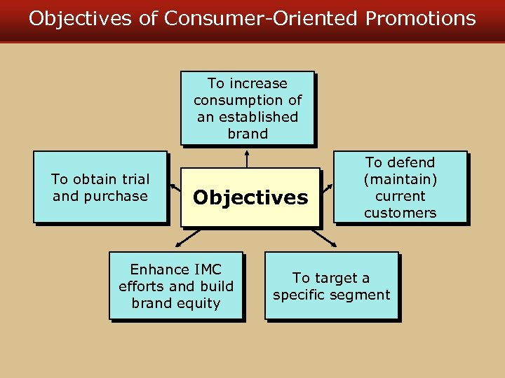 Objectives of Consumer-Oriented Promotions To increase consumption of an established brand To obtain trial