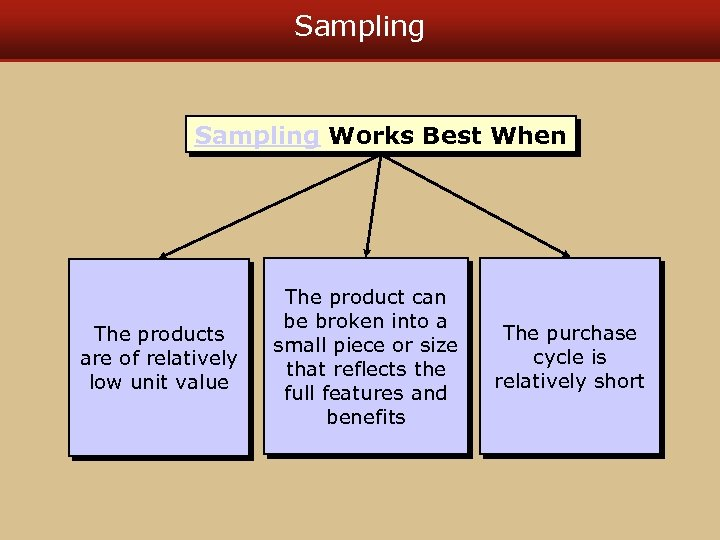 Sampling Works Best When The products are of relatively low unit value The product