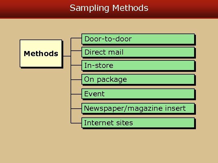 Sampling Methods Door-to-door Methods Direct mail In-store On package Event Newspaper/magazine insert Internet sites