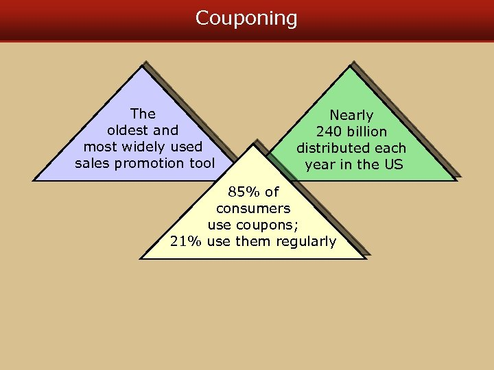 Couponing The oldest and most widely used sales promotion tool Nearly 240 billion distributed