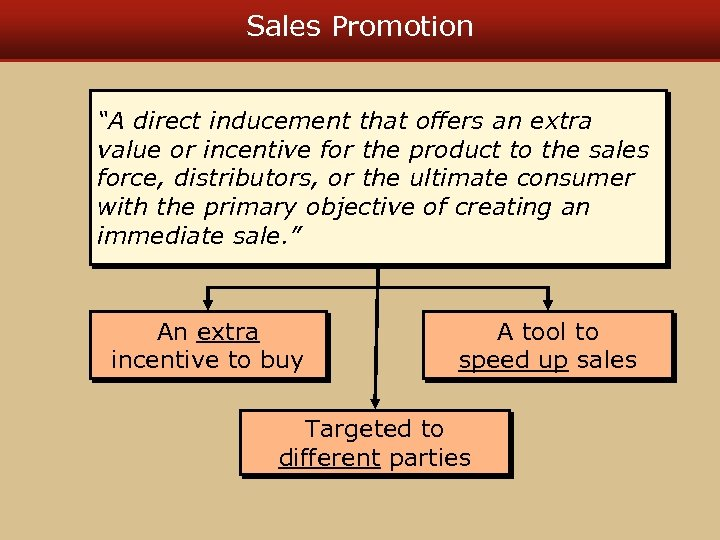 """Sales Promotion """"A direct inducement that offers an extra value or incentive for the"""