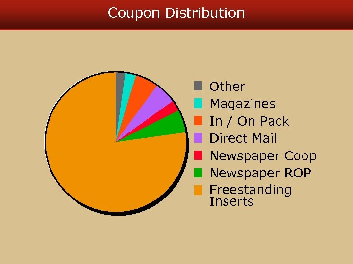 Coupon Distribution Other Magazines In / On Pack Direct Mail Newspaper Coop Newspaper ROP
