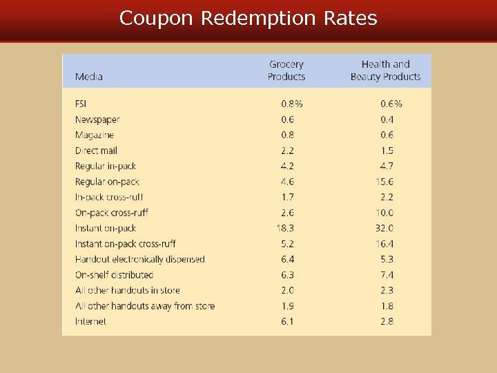 Coupon Redemption Rates