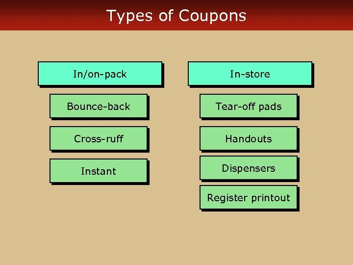 Types of Coupons In/on-pack In-store Bounce-back Tear-off pads Cross-ruff Handouts Instant Dispensers Register printout