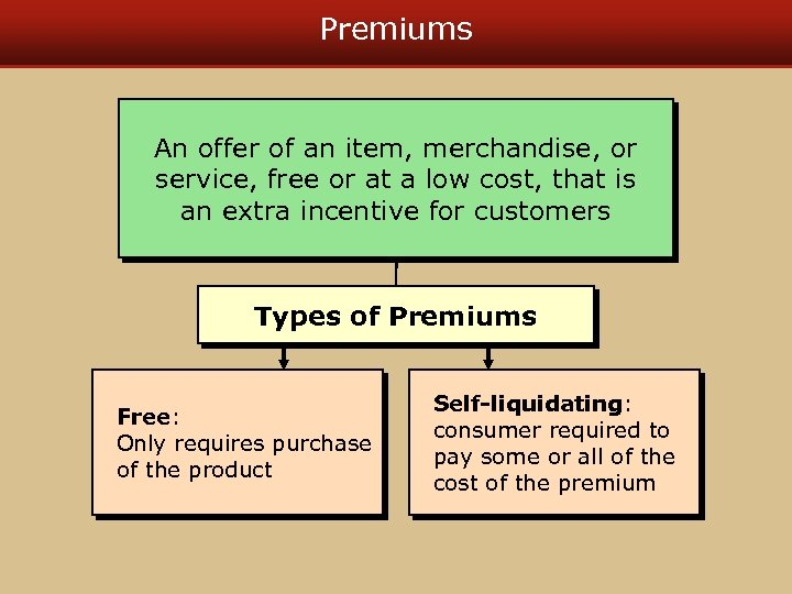 Premiums An offer of an item, merchandise, or service, free or at a low