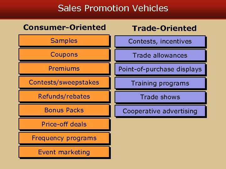 Sales Promotion Vehicles Consumer-Oriented Trade-Oriented Samples Contests, incentives Coupons Trade allowances Premiums Point-of-purchase displays