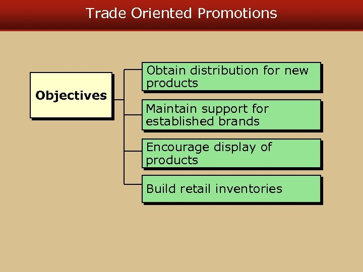 Trade Oriented Promotions Objectives Obtain distribution for new products Maintain support for established brands