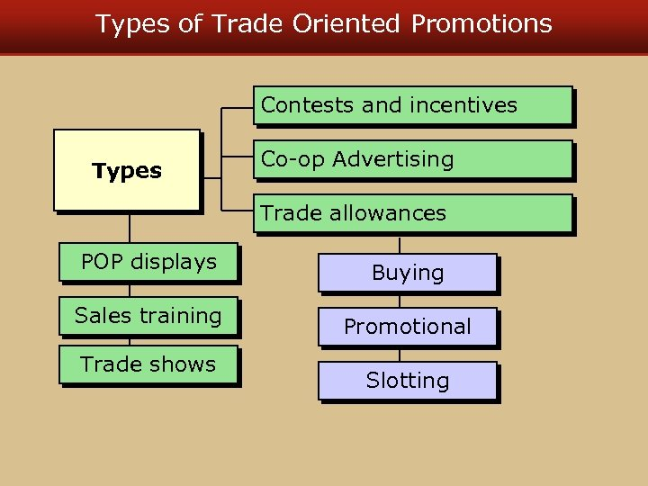 Types of Trade Oriented Promotions Contests and incentives Types Co-op Advertising Trade allowances POP