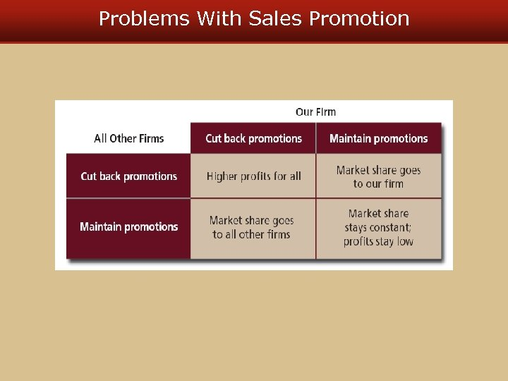Problems With Sales Promotion