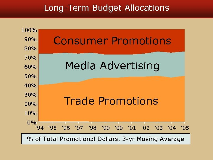 Long-Term Budget Allocations 100% 90% 80% 70% 60% Consumer Promotions Media Advertising 50% 40%