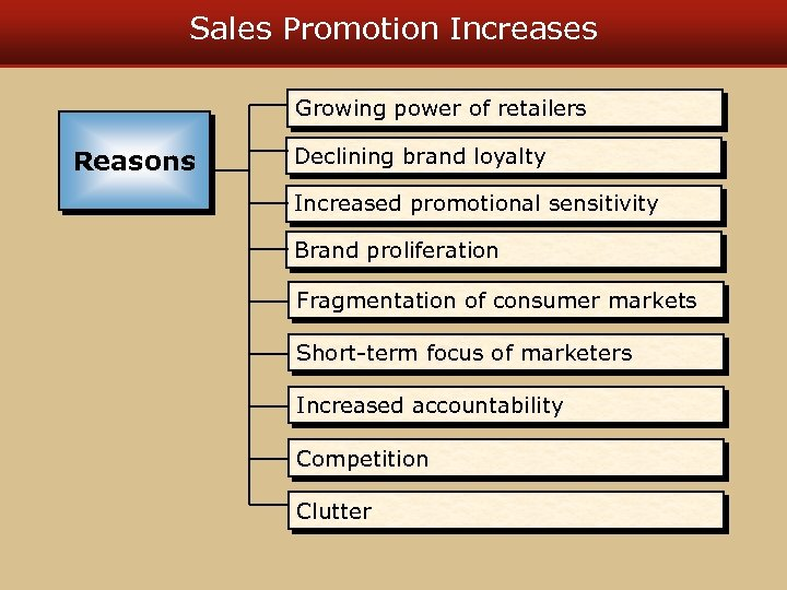 Sales Promotion Increases Growing power of retailers Reasons Declining brand loyalty Increased promotional sensitivity