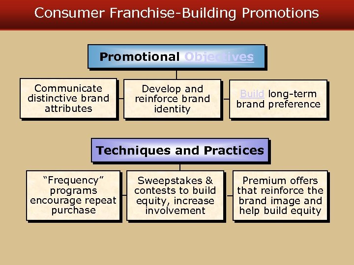 Consumer Franchise-Building Promotions Promotional Objectives Communicate distinctive brand attributes Develop and reinforce brand identity