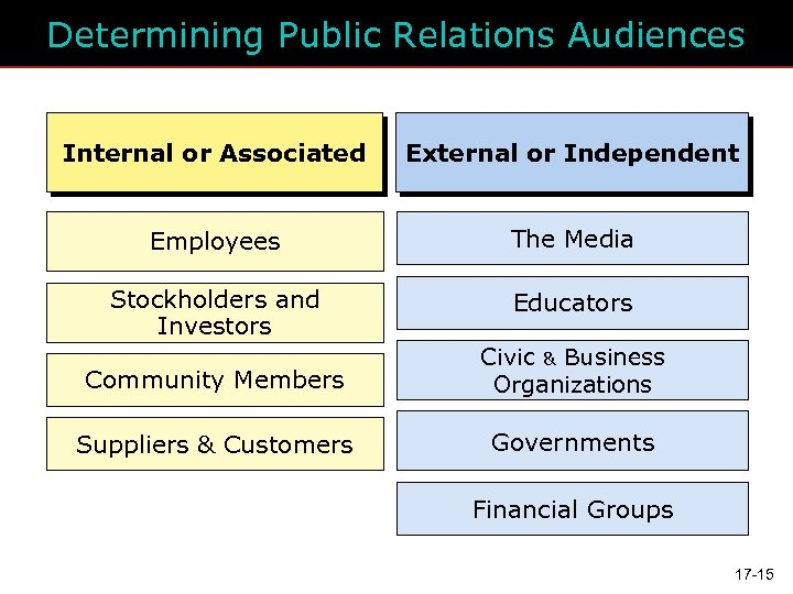 Determining Public Relations Audiences Internal or Associated External or Independent Employees The Media Stockholders