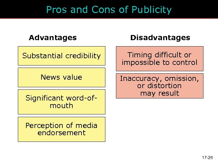 Pros and Cons of Publicity Advantages Disadvantages Substantial credibility Timing difficult or impossible to