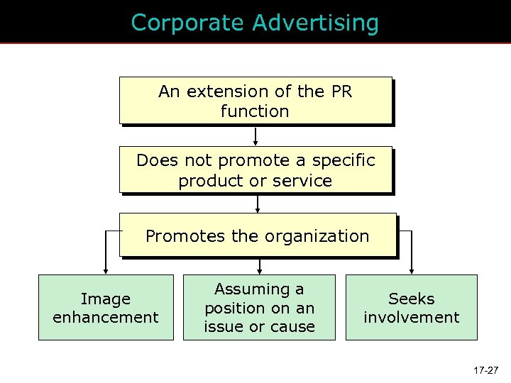 Corporate Advertising An extension of the PR function Does not promote a specific product