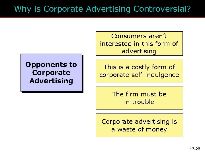 Why is Corporate Advertising Controversial? Consumers aren't interested in this form of advertising Opponents