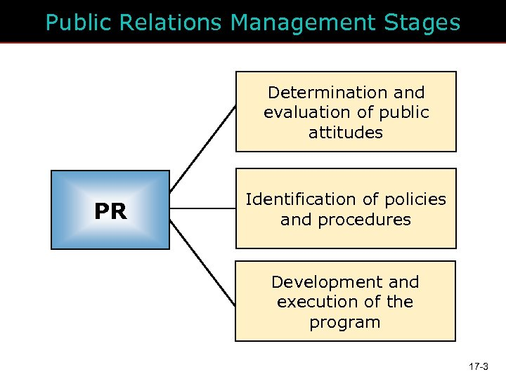 Public Relations Management Stages Determination and evaluation of public attitudes PR Identification of policies