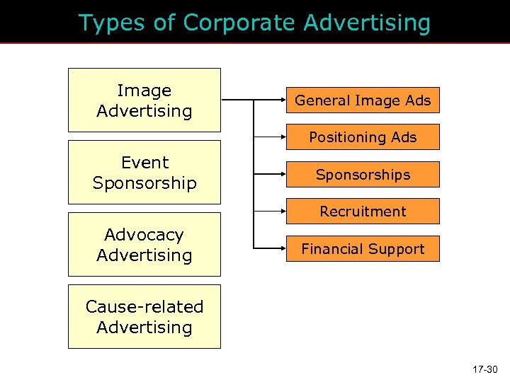 Types of Corporate Advertising Image Advertising General Image Ads Positioning Ads Event Sponsorships Recruitment