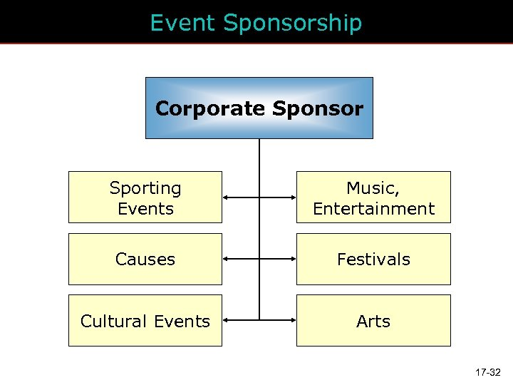 Event Sponsorship Corporate Sponsor Sporting Events Music, Entertainment Causes Festivals Cultural Events Arts 17