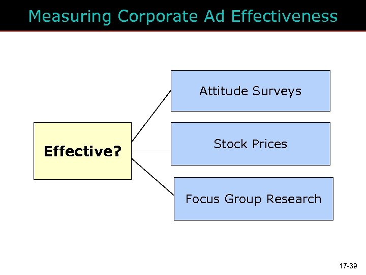 Measuring Corporate Ad Effectiveness Attitude Surveys Effective? Stock Prices Focus Group Research 17 -39