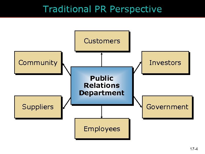 Traditional PR Perspective Customers Community Investors Public Relations Department Suppliers Government Employees 17 -4