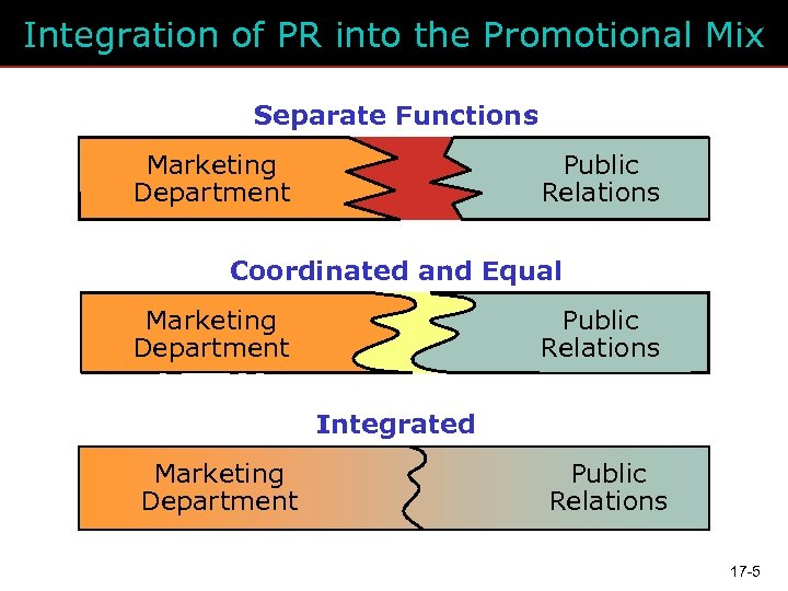 Integration of PR into the Promotional Mix Separate Functions Marketing Department Public Relations Coordinated