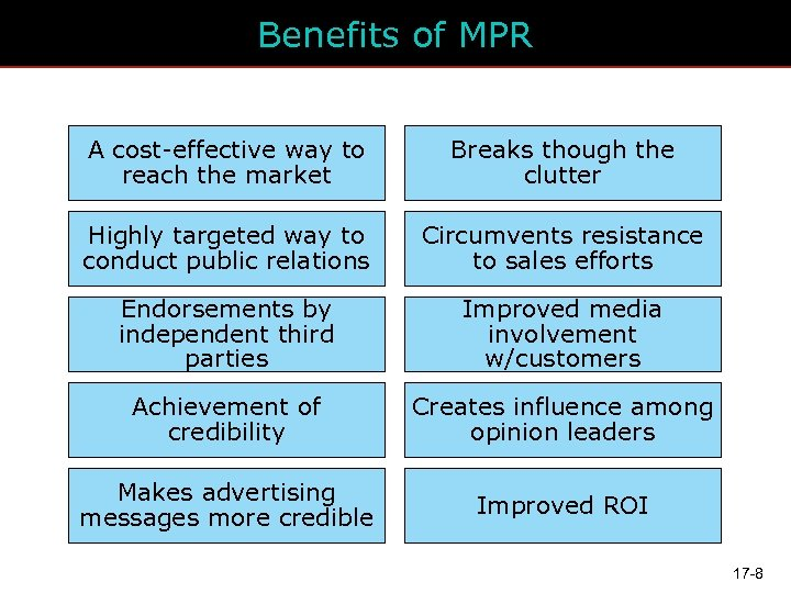 Benefits of MPR A cost-effective way to reach the market Breaks though the clutter
