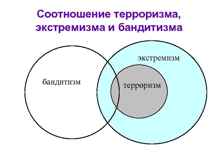 Соотношение терроризма, экстремизма и бандитизма экстремизм бандитизм терроризм