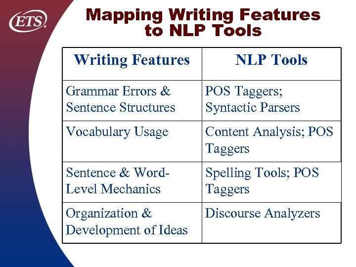 Mapping Writing Features to NLP Tools Writing Features NLP Tools Grammar Errors & Sentence