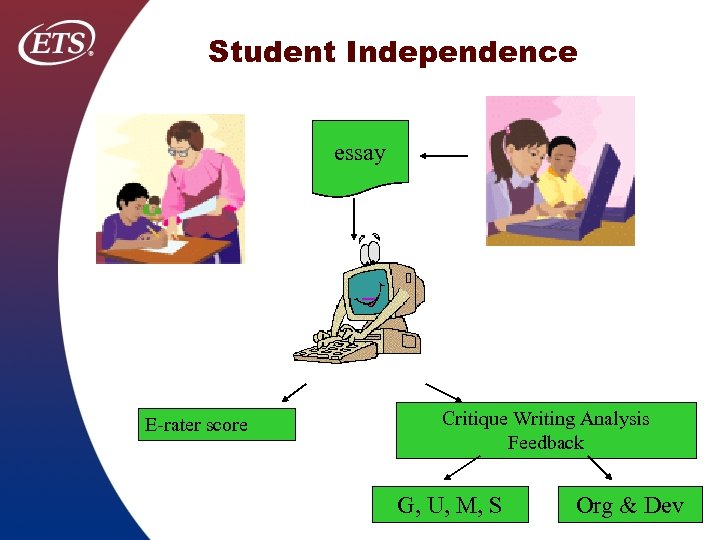 Student Independence essay E rater score Critique Writing Analysis Feedback G, U, M, S