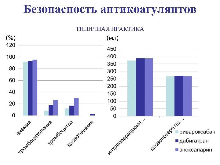 Безопасность антикоагулянтов (%) ТИПИЧНАЯ ПРАКТИКА (мл)