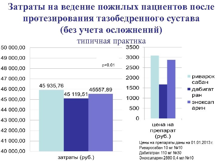 Затраты на ведение пожилых пациентов после протезирования тазобедренного сустава (без учета осложнений) типичная практика