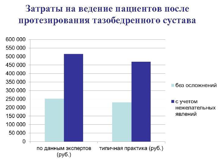 Затраты на ведение пациентов после протезирования тазобедренного сустава