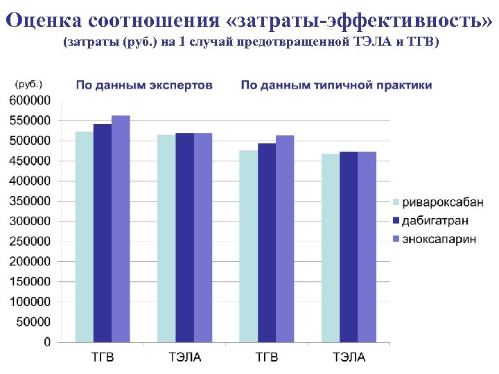 Оценка соотношения «затраты-эффективность» (затраты (руб. ) на 1 случай предотвращенной ТЭЛА и ТГВ)