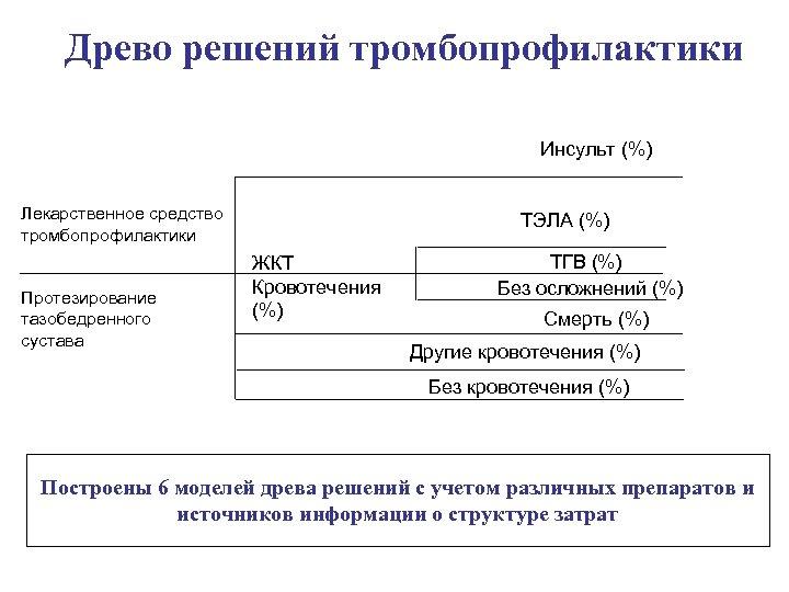 Древо решений тромбопрофилактики Инсульт (%) Лекарственное средство тромбопрофилактики Протезирование тазобедренного сустава ТЭЛА (%) ЖКТ