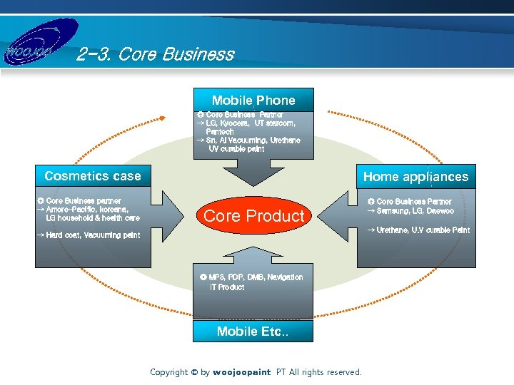 2 -3. Core Business Mobile Phone ◎ Core Business Partner → LG, Kyocera, UT